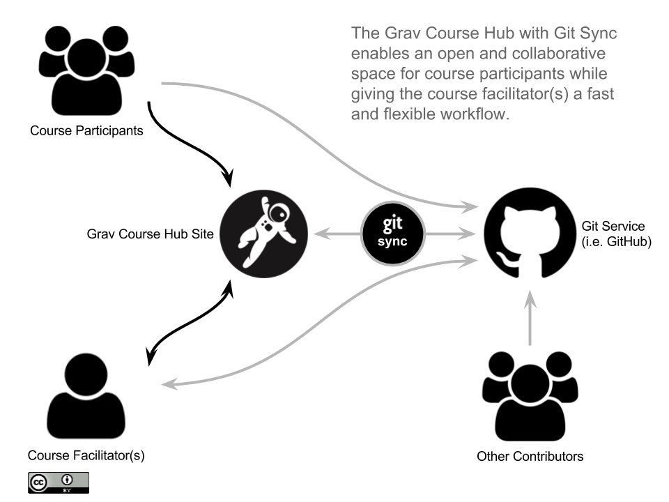 Grav Course Hub with Git Sync Visualization